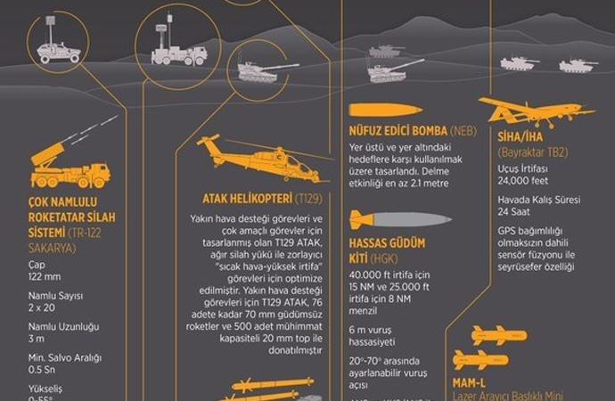 SSM, Afrin'de kullanılan yerli silahlara dair infografik yayınladı