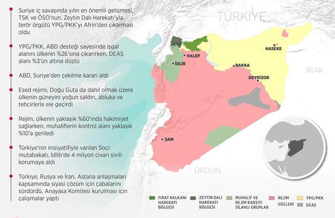 Suriye'de 2018'in özeti (infografik)