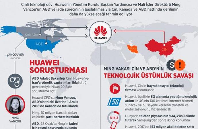 Huawei geriliminin altında teknoloji savaşı mı var?