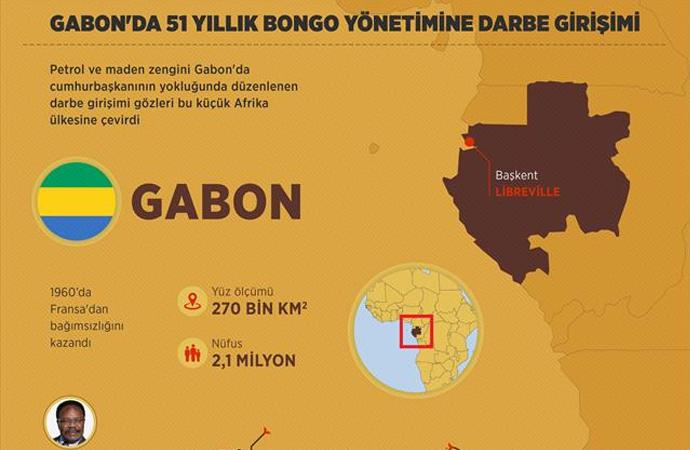 Gabon'da darbeye giden süreç