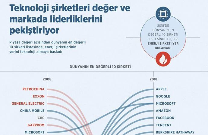 Petrol şirketleri ile Teknoloji şirketleri yer değiştiriyor!