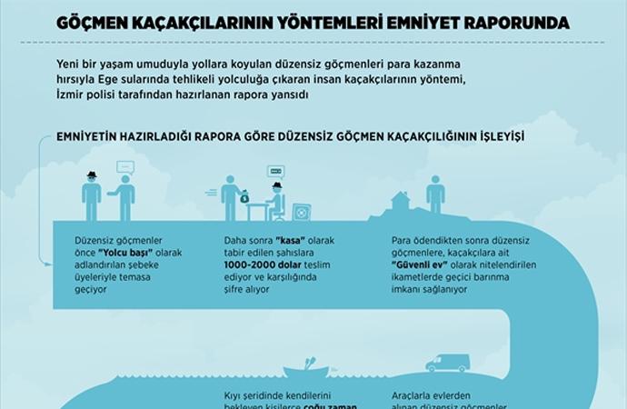 Emniyet'in 'Göçmen kaçakçıları' raporu