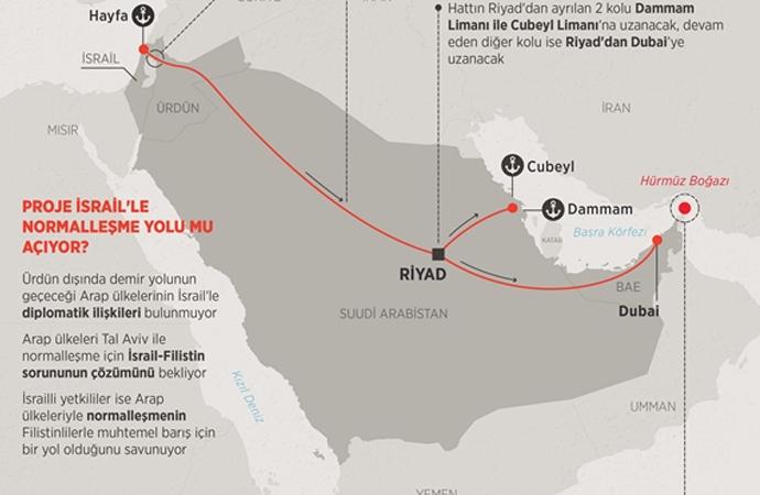 İsrail'den yeni demir yolu projesi