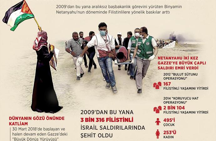 Netanyahu döneminde 3 bin 300 Filistinli şehid edildi