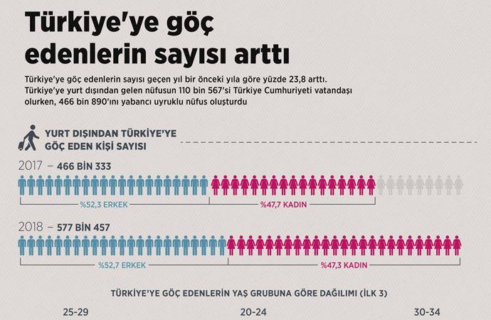 Türkiye'ye göç edenlerin sayısı (infografik)