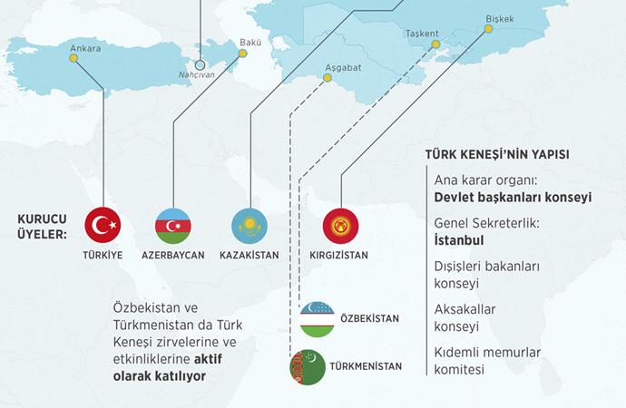 Türk dünyasının çatı kuruluşu: Türk keneşi (konseyi)