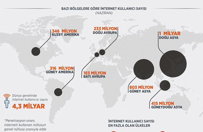 Dünyanın yarıdan çoğu internet kullanıyor