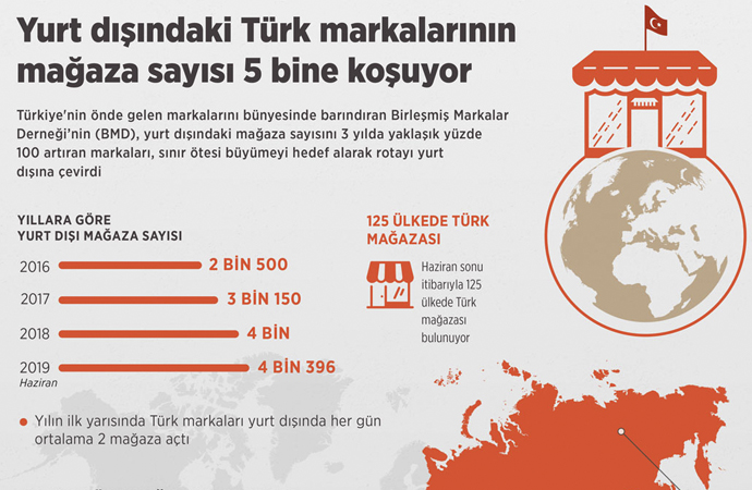 Türk firmaların yurtdışı faaliyetleri katlanarak artıyor