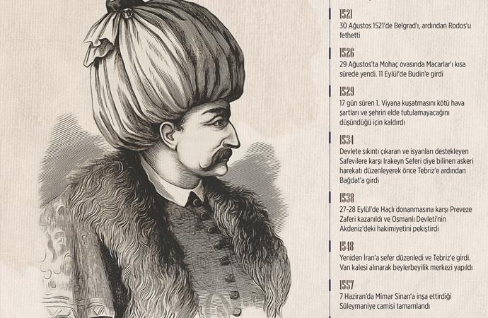 Osmanlıyı Cihan devleti haline getiren padişah: Kanuni Sultan Süleyman