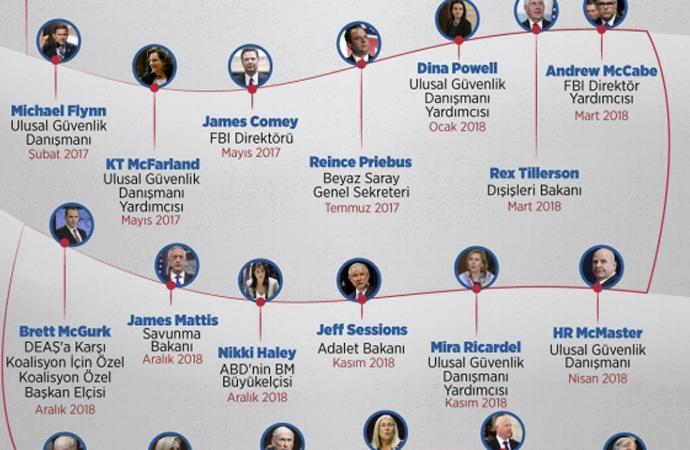 Trumpzedelerin uzun listesi