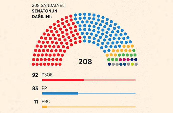 İspanya'da seçimler, siyasi belirsizliği derinleştirdi