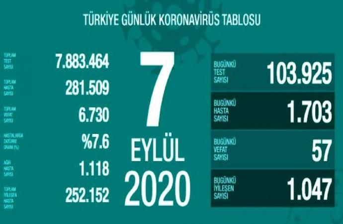 Türkiye'nin koronavirüs mücadelesinde son 24 saat