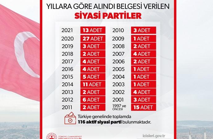 Türkiye'de aktif siyasi parti sayısı: 116